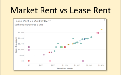 Market Rent vs Lease Rent