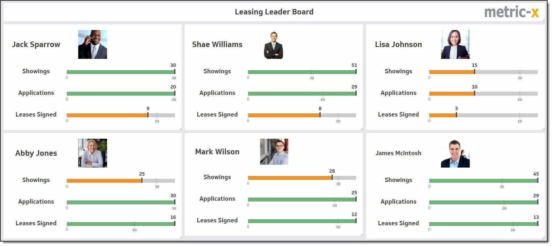 Property Management Metrics Leasing Real Estate KPI MetricX - Board dashboard template
