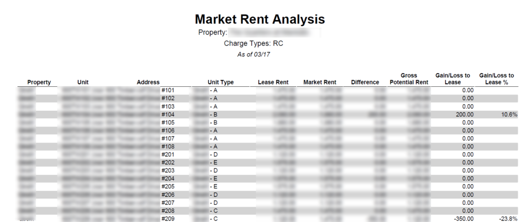 Lease Vs Rent >> Market Rent Vs Lease Rent Metric X