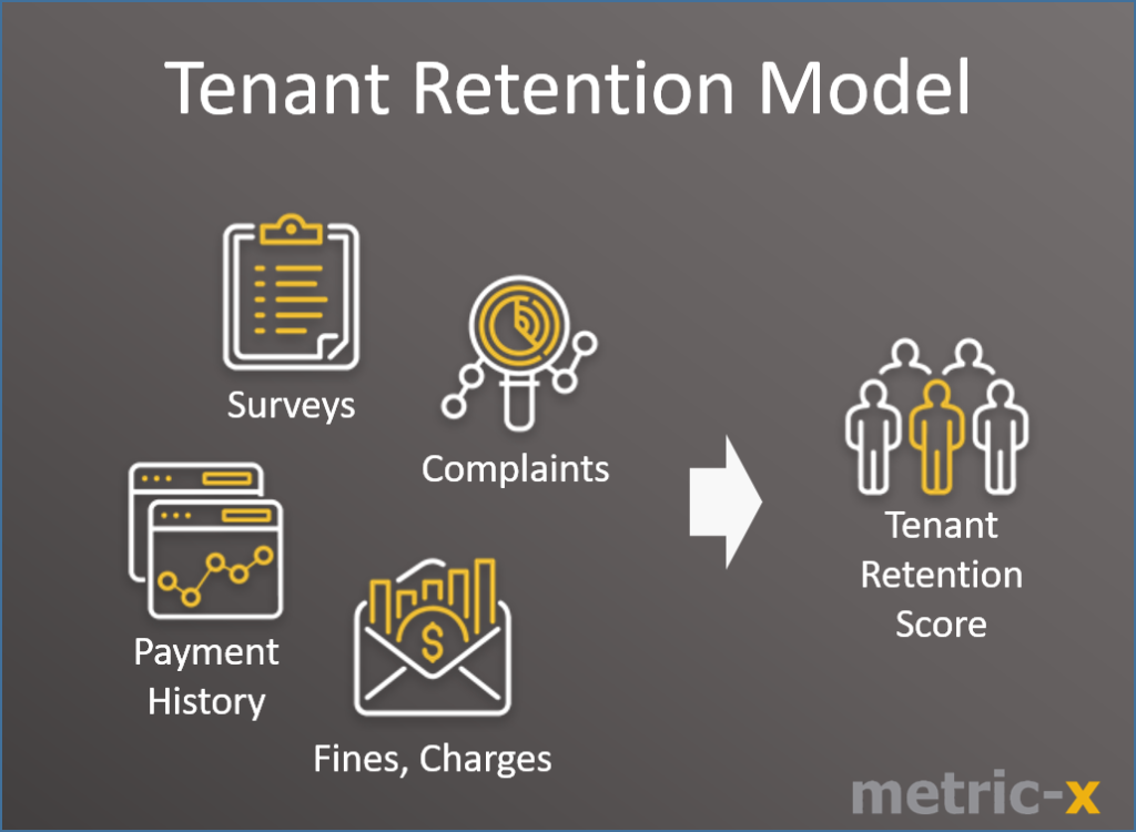 tenant retention model inputs outputs