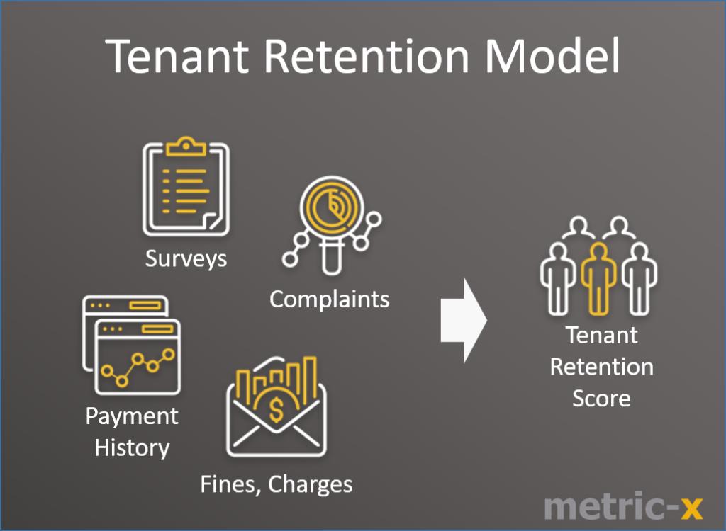 tenant retention model inputs outputs