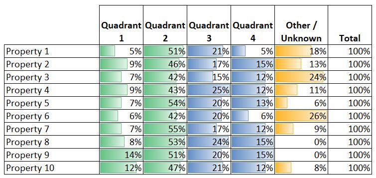 tenant retention analysis result
