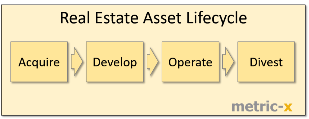 real estate asset lifecycle