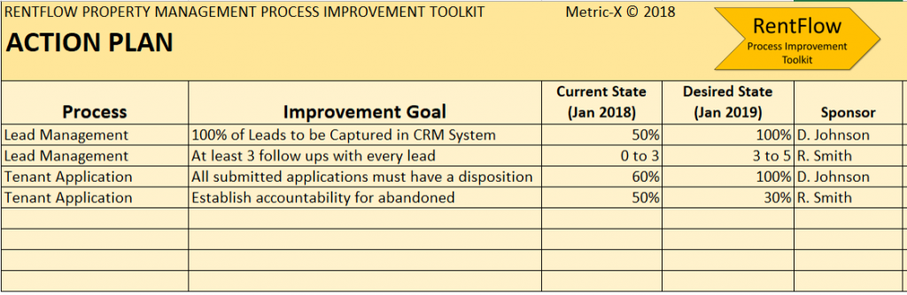 property management process improvement action plan