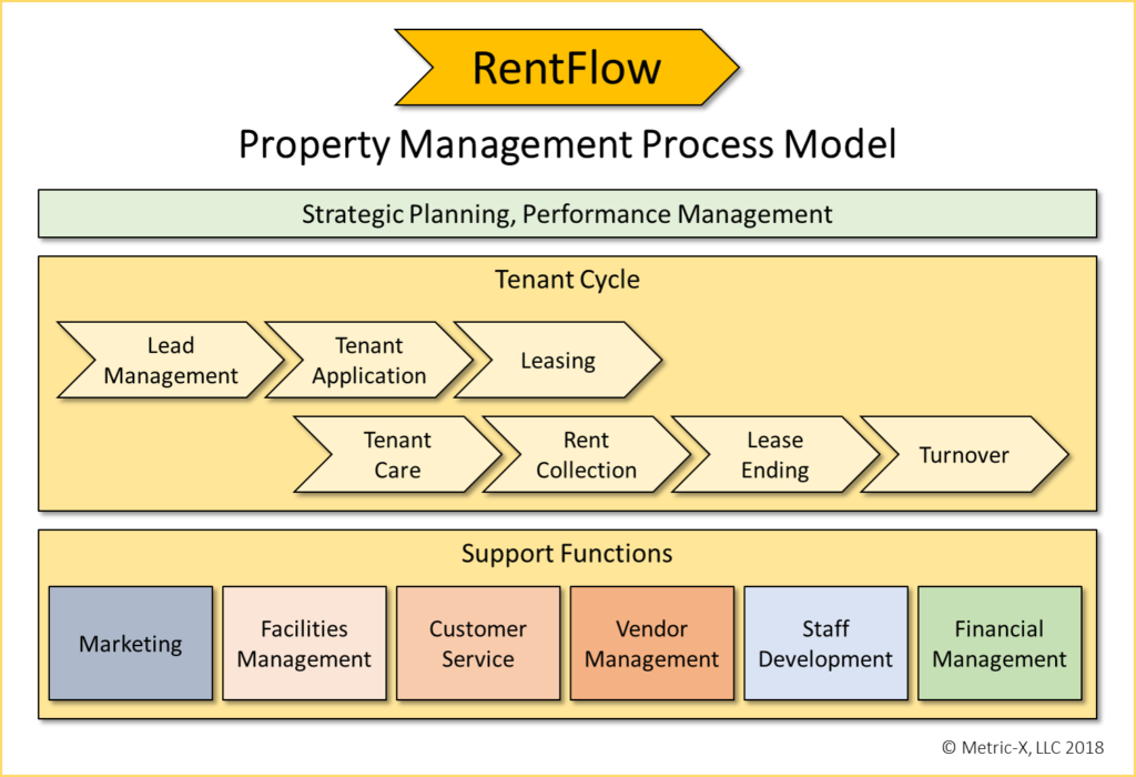property management process model