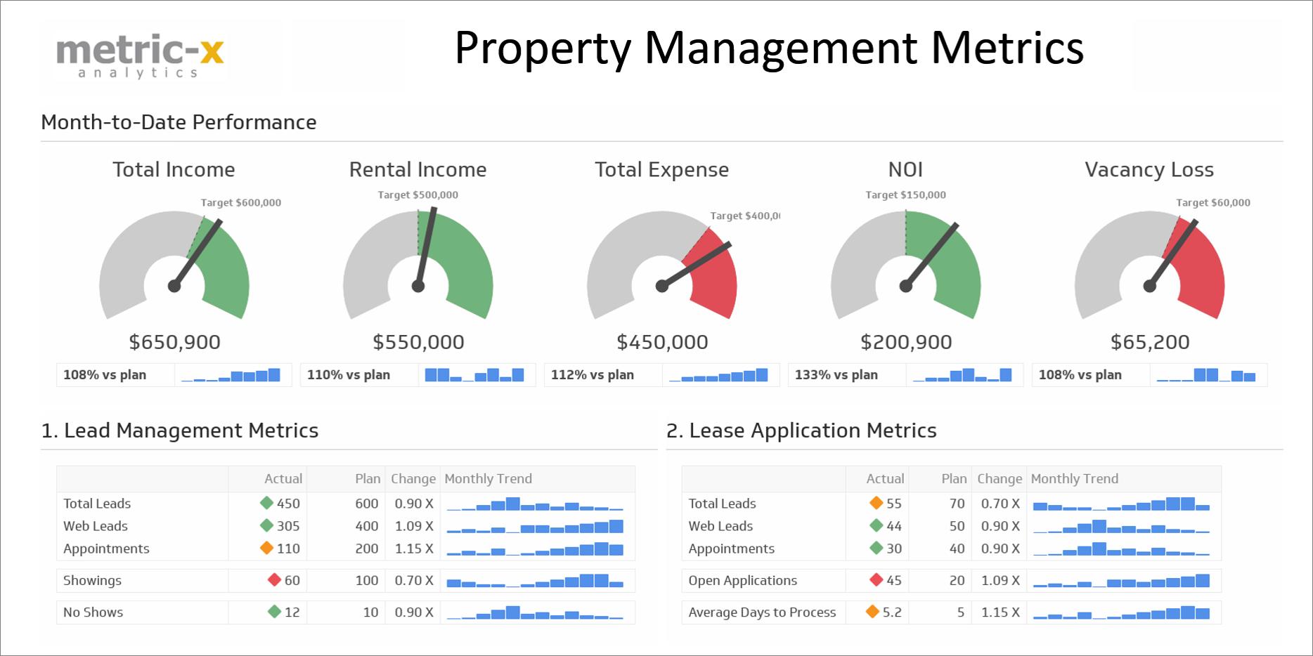 Order Property Management KPI Dashboard   Metric-X