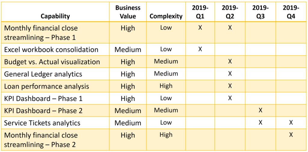 focus30 Analytics Roadmap Example
